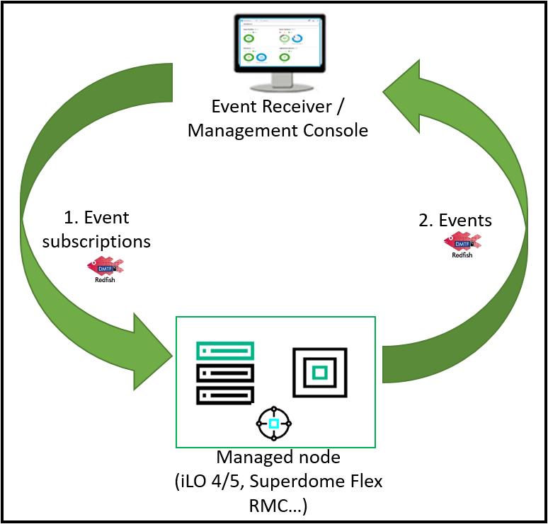Redfish Event Subscription functional diagram